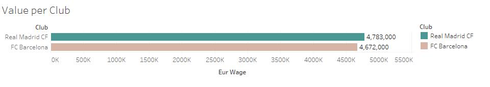 Value per Club 2017